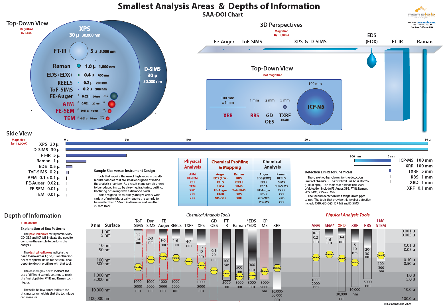 Smallest Analysis Areas and Depths of Information Chart - Nanolab