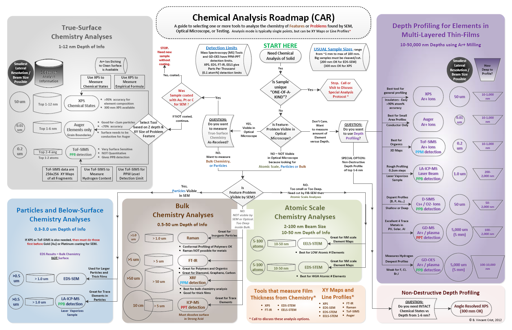 Chemical Analysis Roadmap Chart - Nanolab Technologies