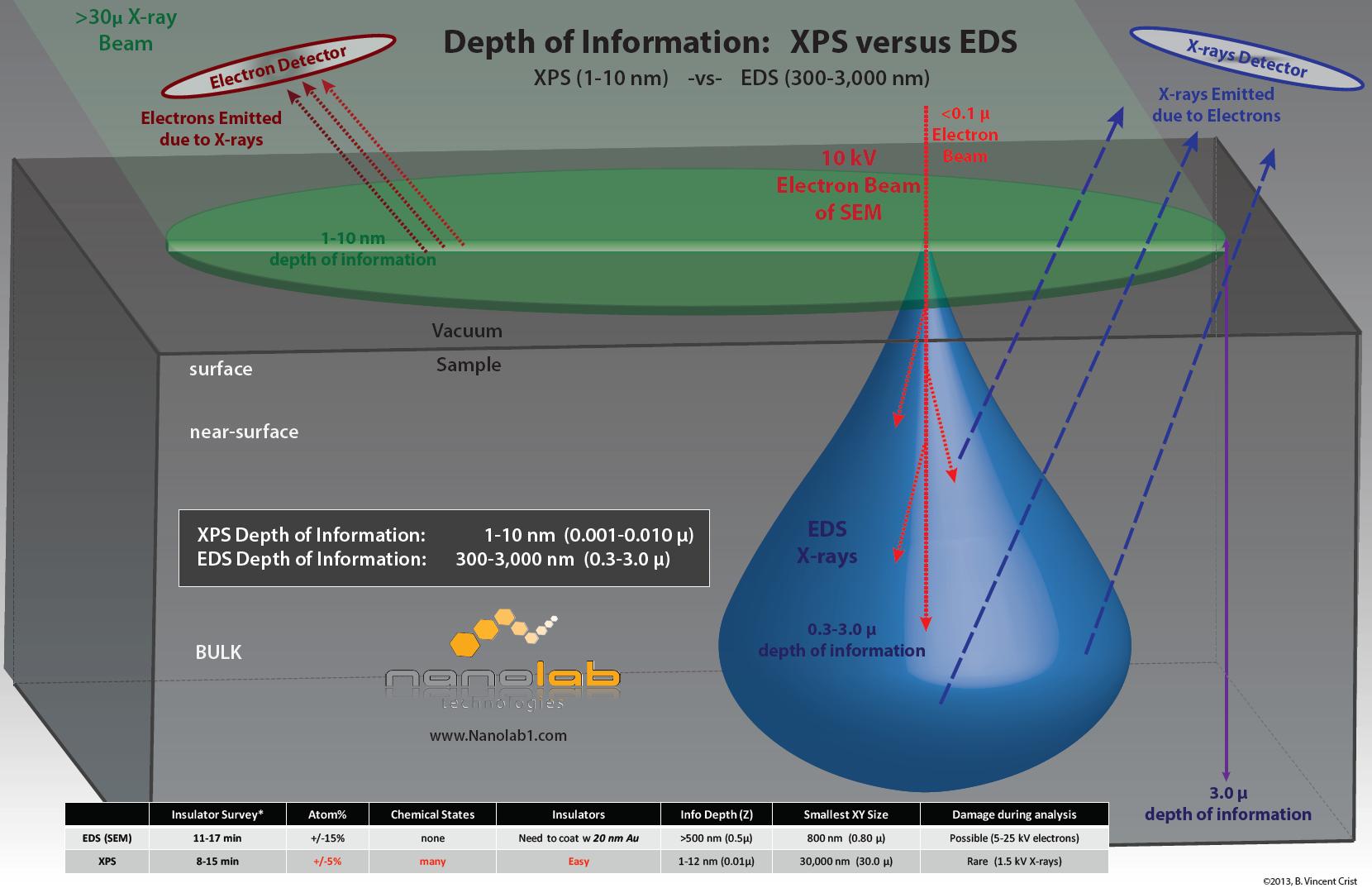Depth of Information:  XPS versus EDS