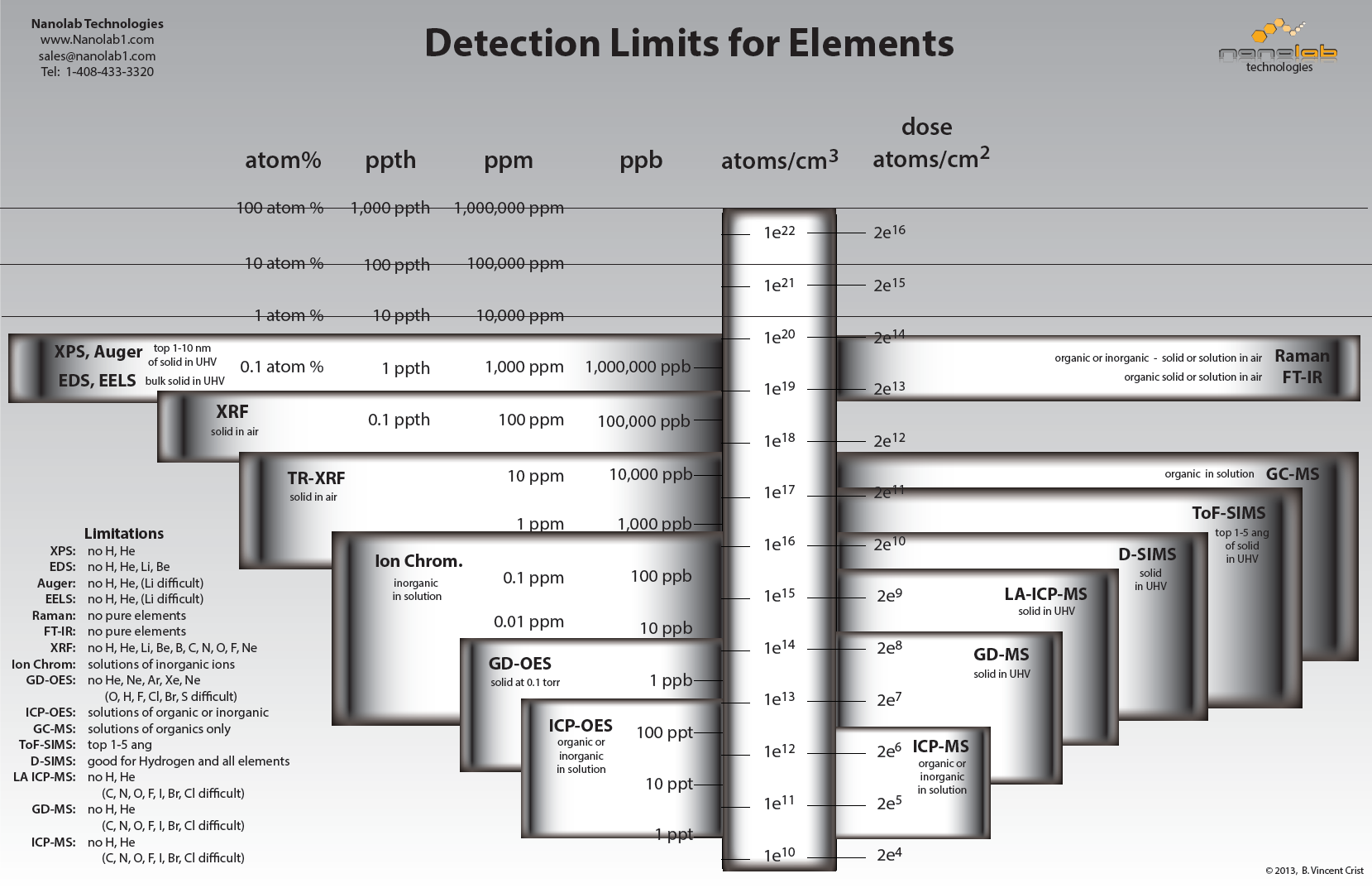 Detection Limits for Elements Chart