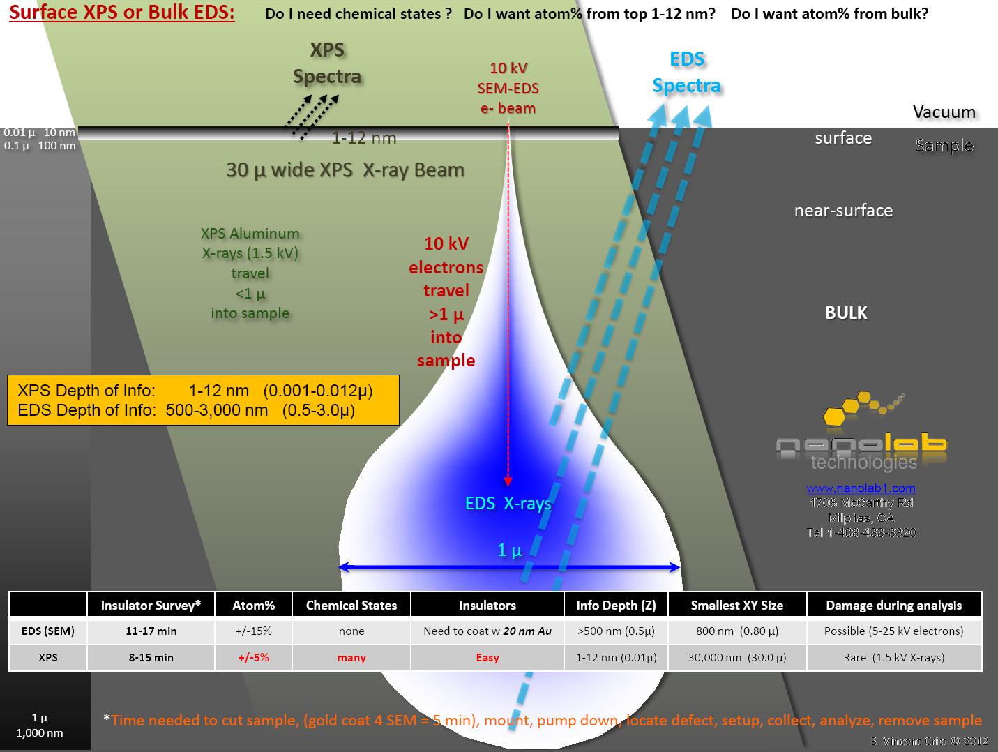 Surface XPS or Bulk EDS Chart