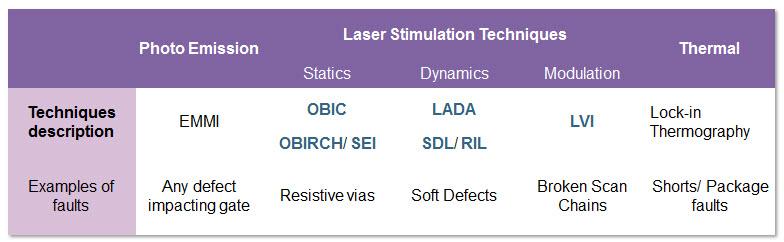 Laser Simulation Techniques - Nanolab Technologies