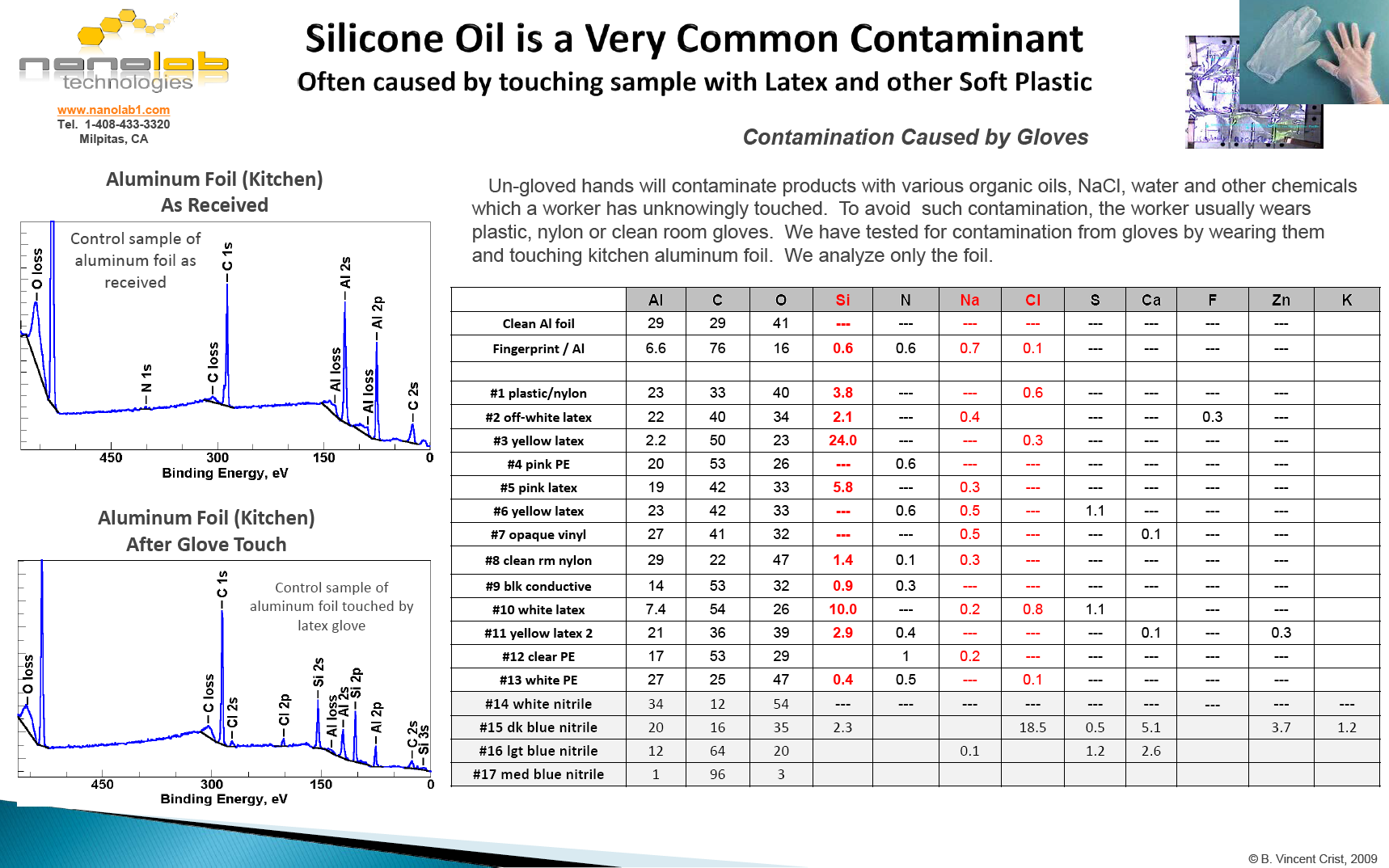 Glove Induced Product Contamination Chart