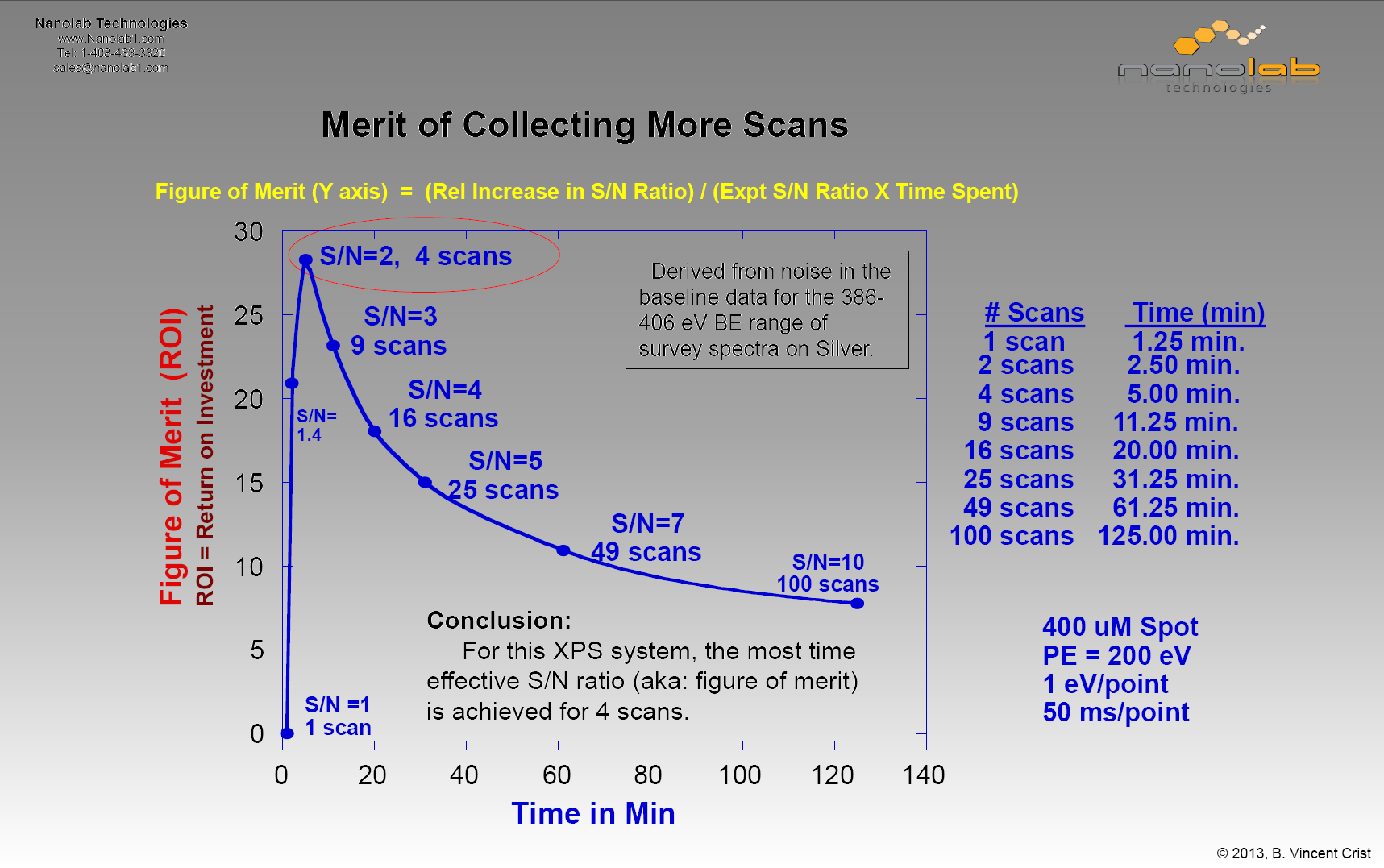 Merits of Collecting More Scans - Nanolab Technologies