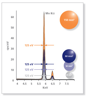 EDS analysis - Nanolab Technologies