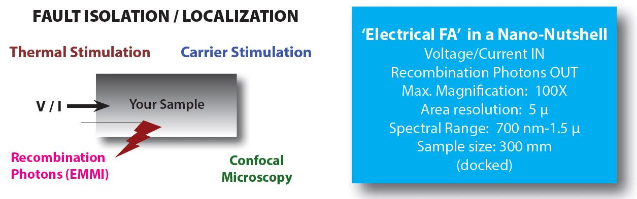 Fault Isolation, Localization - Nanolab Technologies