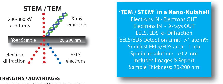STEM / TEM Analysis - Nanolab Technologies