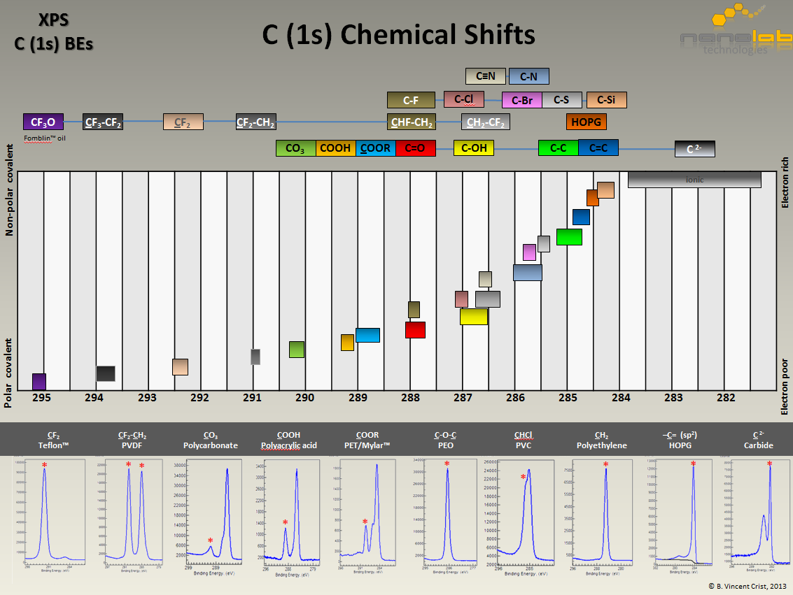 C1s Chemical Shifts - Nanolab Technologies