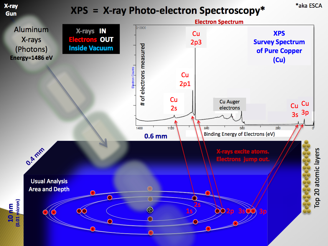 XPS = X-ray Photo-electron Spectroscopy
