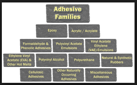 Adhesive Families - Resources From Nanolab Technologies