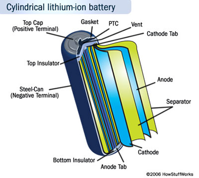 Industry served by Nanolab - Energy Storage, Lithium Battery Industry