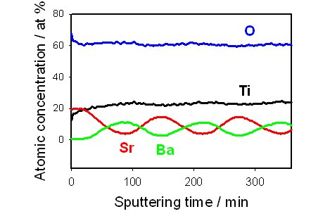 Atomic Concentration vs Sputtering Time Graph