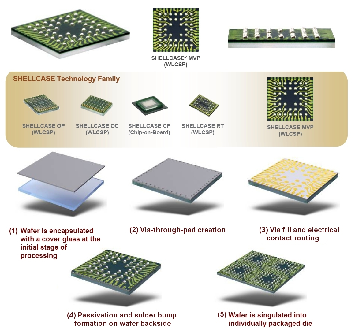 Microelectronics - Industry Served by Nanolab