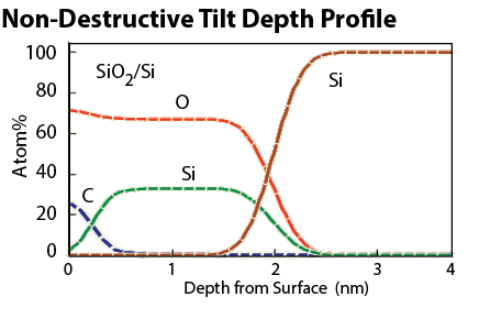 Non-destructive Tilt Depth Profile