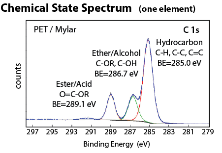 Chemical State Spectrum (one element)