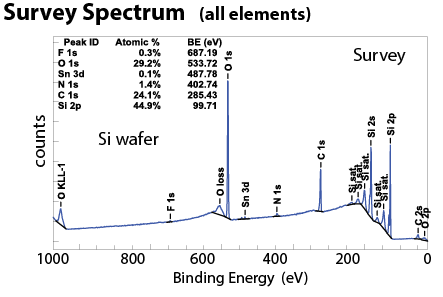 Spectra, Depth Profiles and Maps