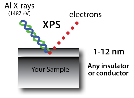 XPS - Nanolab