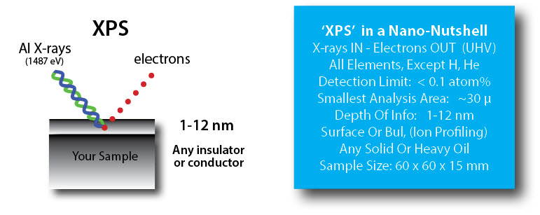 XPS (ESCA) - Measuring the very top surface chemistry